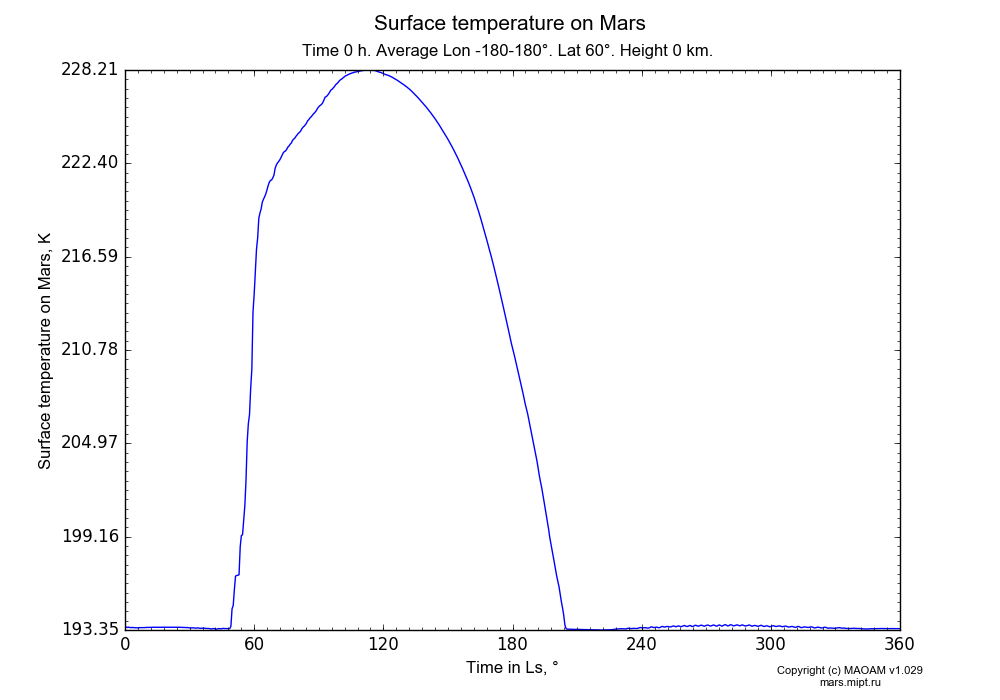 Surface temperature on Mars dependence from Time in Ls 0-360° in Equirectangular (default) projection with Time 0 h, Average Lon -180-180°, Lat 60°, Height 0 km. In version 1.029: Extended height and CO2 cycle with weak solar acivity.