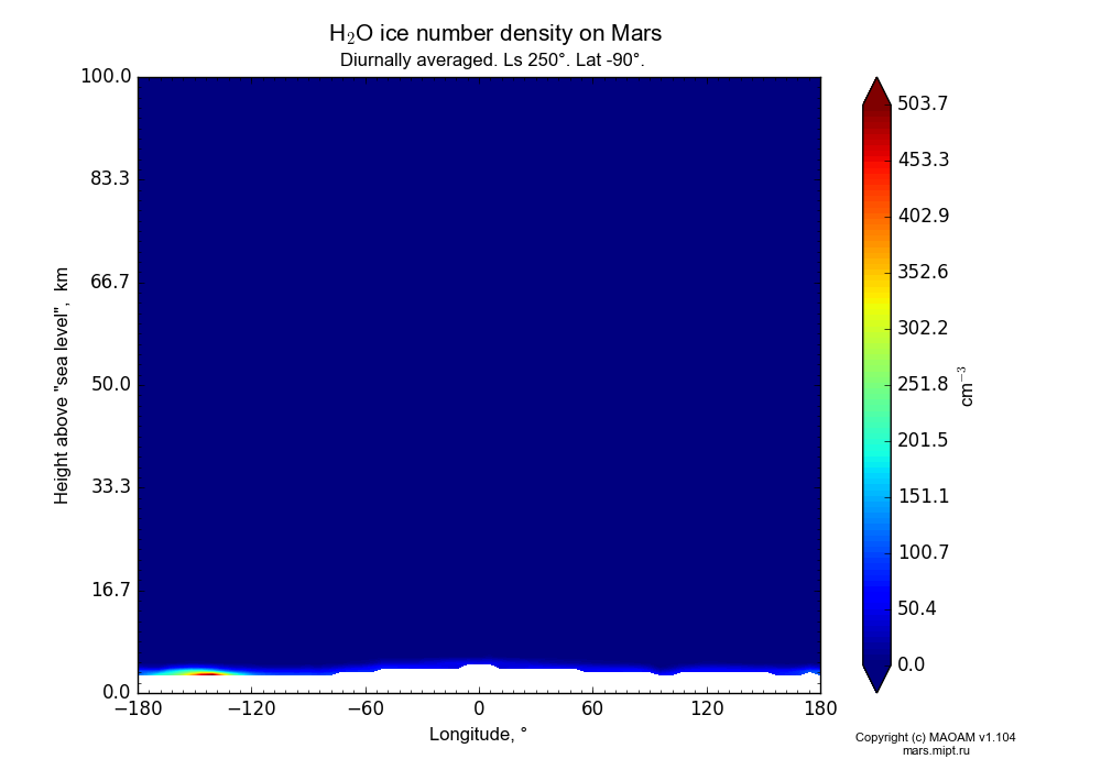 Water ice number density on Mars dependence from Longitude -180-180° and Height above