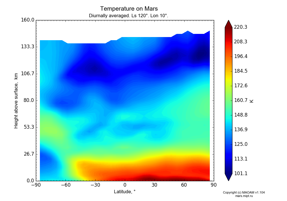 Temperature on Mars dependence from Latitude -90-90° and Height above surface 0-160 km in Equirectangular (default) projection with Diurnally averaged, Ls 120°, Lon 10°. In version 1.104: Water cycle for annual dust, CO2 cycle, dust bimodal distribution and GW.