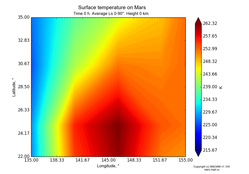 Surface temperature on Mars dependence from Longitude 135-155° and Latitude 22-35° in Equirectangular (default) projection with Time 0 h, Average Ls 0-90°, Height 0 km. In version 1.104: Water cycle for annual dust, CO2 cycle, dust bimodal distribution and GW.