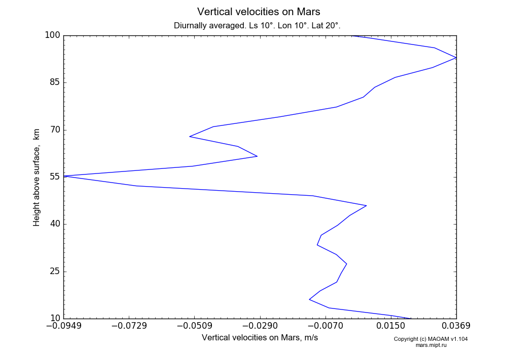 Vertical velocities on Mars dependence from Height above surface 10-100 km in Equirectangular (default) projection with Diurnally averaged, Ls 10°, Lon 10°, Lat 20°. In version 1.104: Water cycle for annual dust, CO2 cycle, dust bimodal distribution and GW.