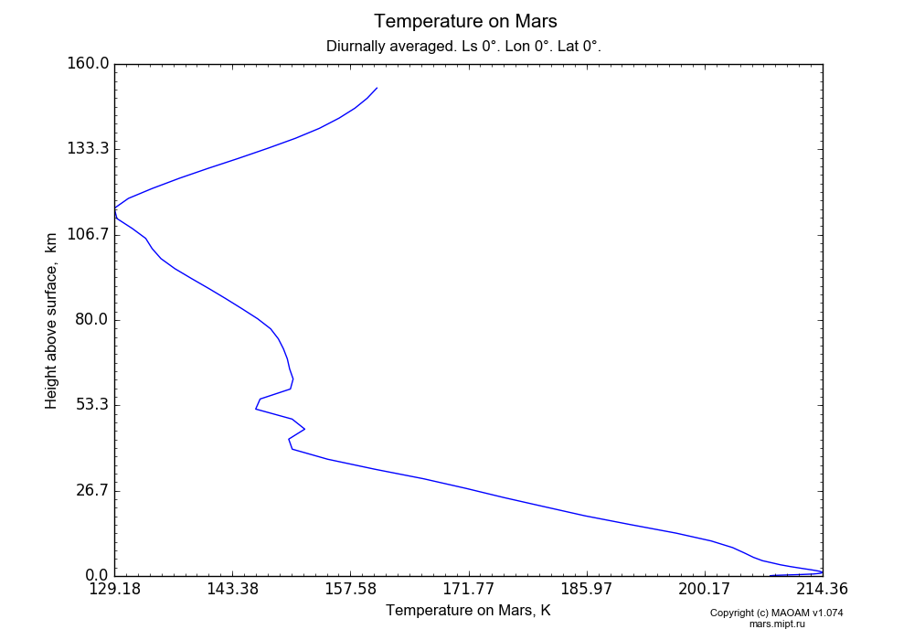 Temperature on Mars dependence from Height above surface 0-160 km in Equirectangular (default) projection with Diurnally averaged, Ls 0°, Lon 0°, Lat 0°. In version 1.074: Water cycle, CO2 cycle, dust bimodal distribution and GW.