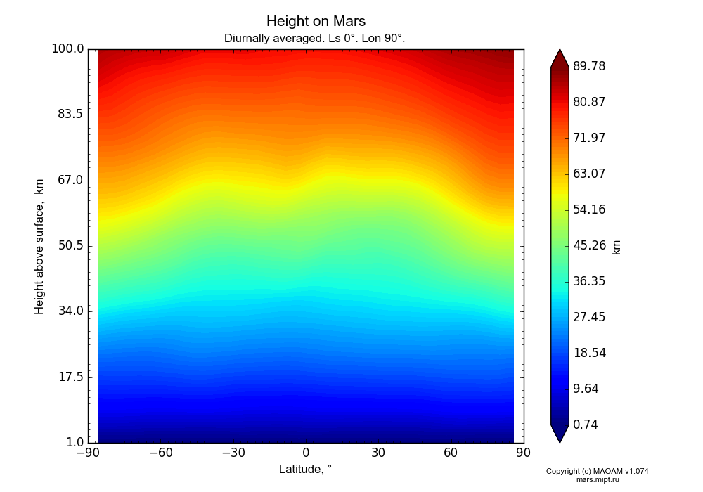 Height on Mars dependence from Latitude -90-90° and Height above surface 1-100 km in Equirectangular (default) projection with Diurnally averaged, Ls 0°, Lon 90°. In version 1.074: Water cycle, CO2 cycle, dust bimodal distribution and GW.