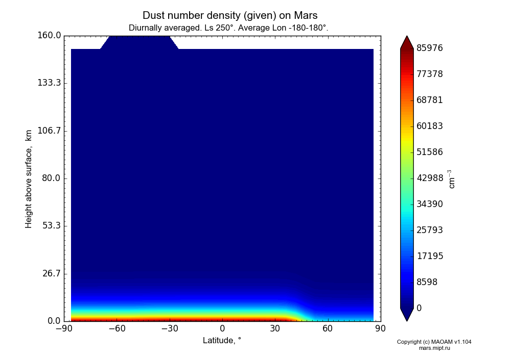 Dust number density (given) on Mars dependence from Latitude -90-90° and Height above surface 0-160 km in Equirectangular (default) projection with Diurnally averaged, Ls 250°, Average Lon -180-180°. In version 1.104: Water cycle for annual dust, CO2 cycle, dust bimodal distribution and GW.
