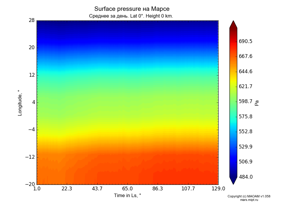 Surface pressure on Mars dependence from Time in Ls 1-129° and Longitude -20-28° in Equirectangular (default) projection with Diurnally averaged, Lat 0°, Height 0 km. In version 1.058: Limited height with water cycle, weak diffusion and dust bimodal distribution.