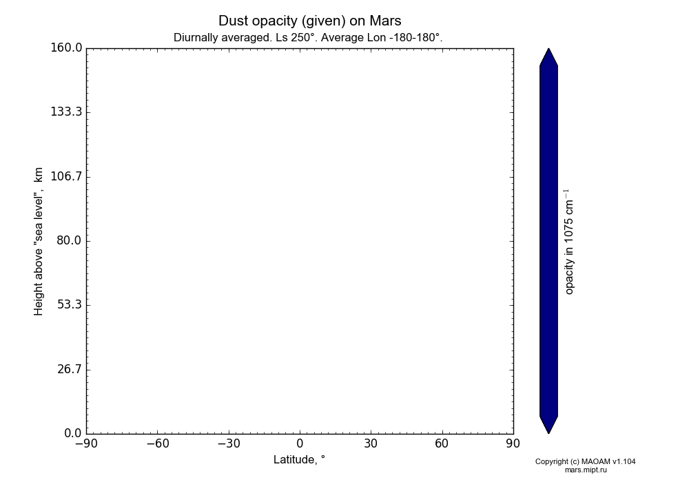 Dust opacity (given) on Mars dependence from Latitude -90-90° and Height above