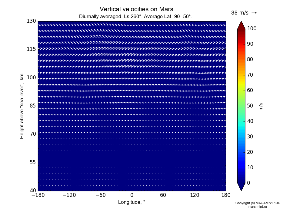 Vertical velocities on Mars dependence from Longitude -180-180° and Height above
