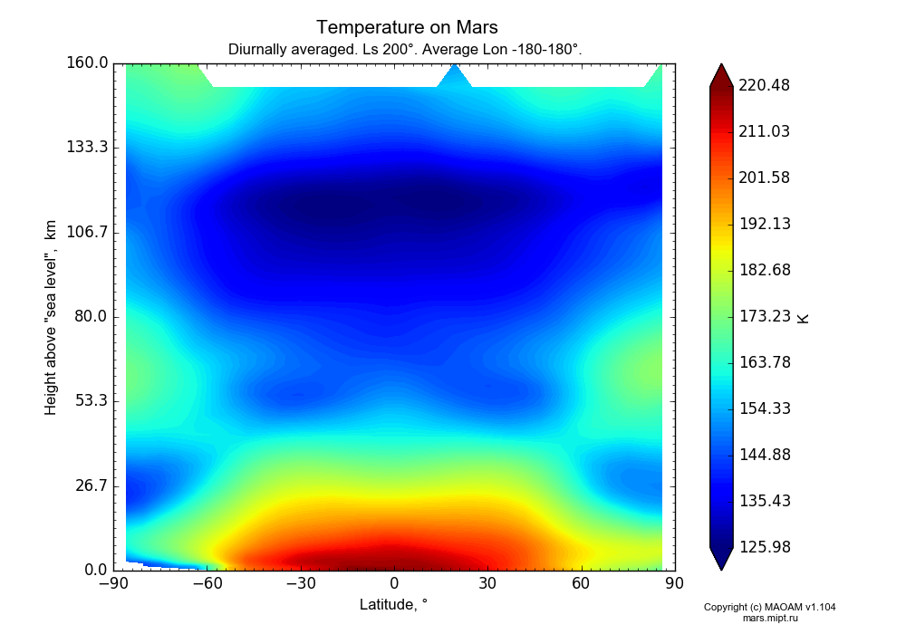 Temperature on Mars dependence from Latitude -90-90° and Height above