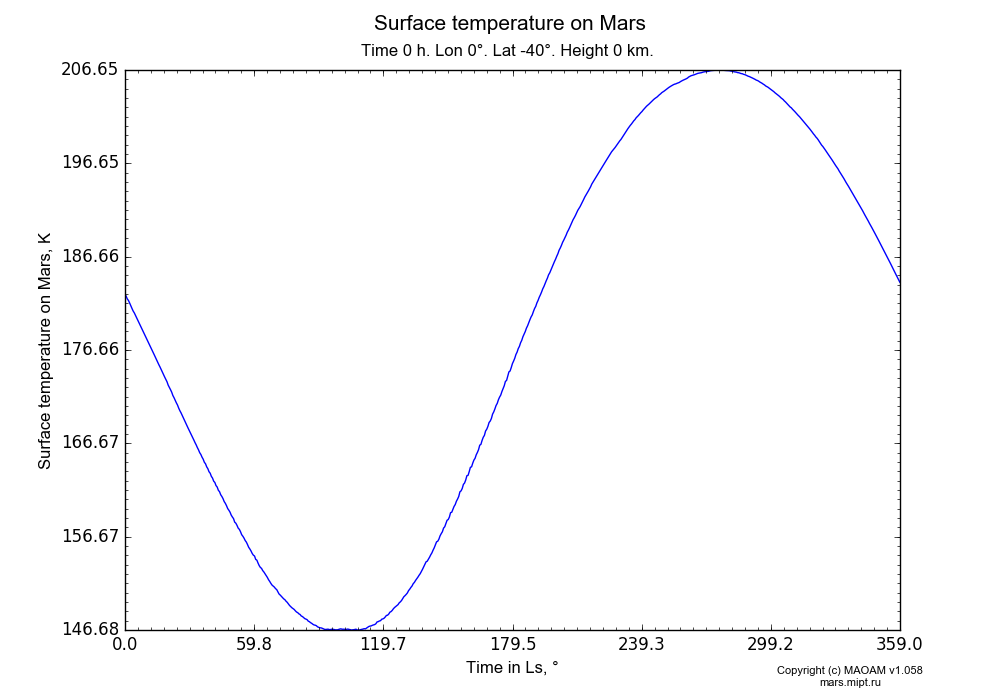Surface temperature on Mars dependence from Time in Ls 0-359° in Equirectangular (default) projection with Time 0 h, Lon 0°, Lat -40°, Height 0 km. In version 1.058: Limited height with water cycle, weak diffusion and dust bimodal distribution.