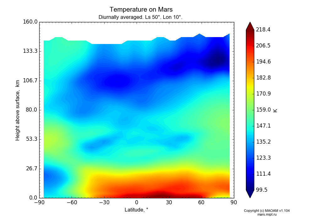 Temperature on Mars dependence from Latitude -90-90° and Height above surface 0-160 km in Equirectangular (default) projection with Diurnally averaged, Ls 50°, Lon 10°. In version 1.104: Water cycle for annual dust, CO2 cycle, dust bimodal distribution and GW.