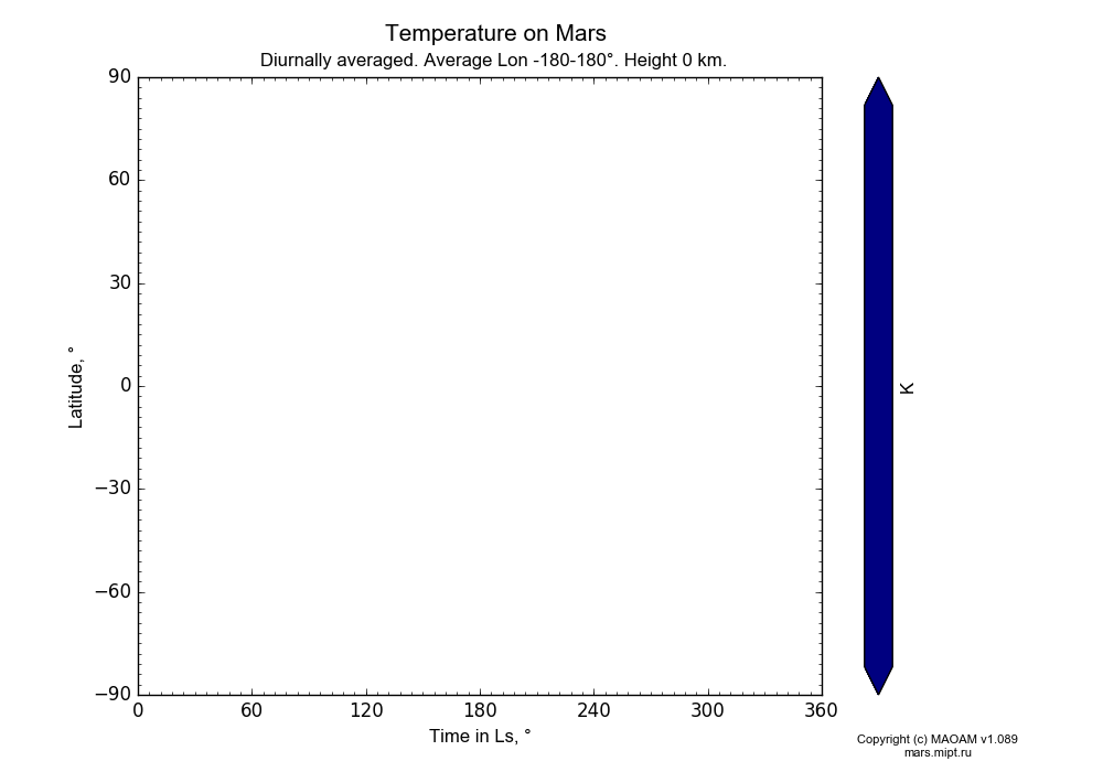Temperature on Mars dependence from Time in Ls 0-360° and Latitude -90-90° in Equirectangular (default) projection with Diurnally averaged, Average Lon -180-180°, Height 0 km. In version 1.089: Water cycle WITH molecular diffusion, CO2 cycle, dust bimodal distribution and GW.