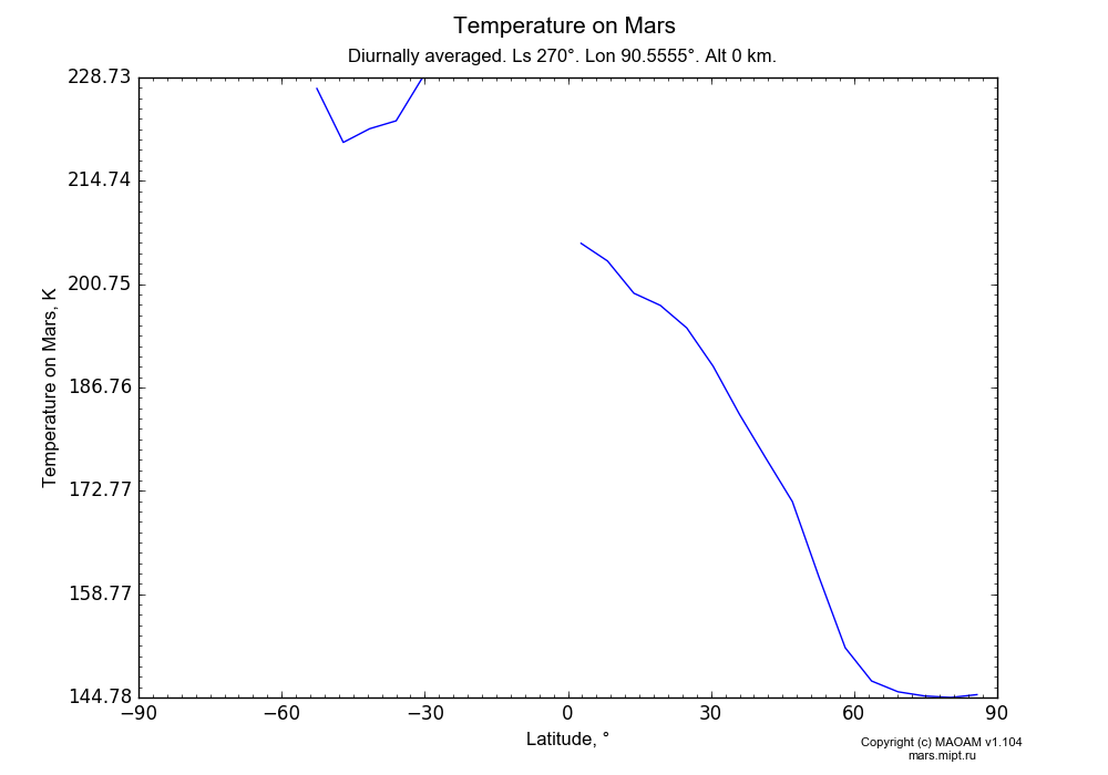 Temperature on Mars dependence from Latitude -90-90° in Equirectangular (default) projection with Diurnally averaged, Ls 270°, Lon 90.5555°, Alt 0 km. In version 1.104: Water cycle for annual dust, CO2 cycle, dust bimodal distribution and GW.