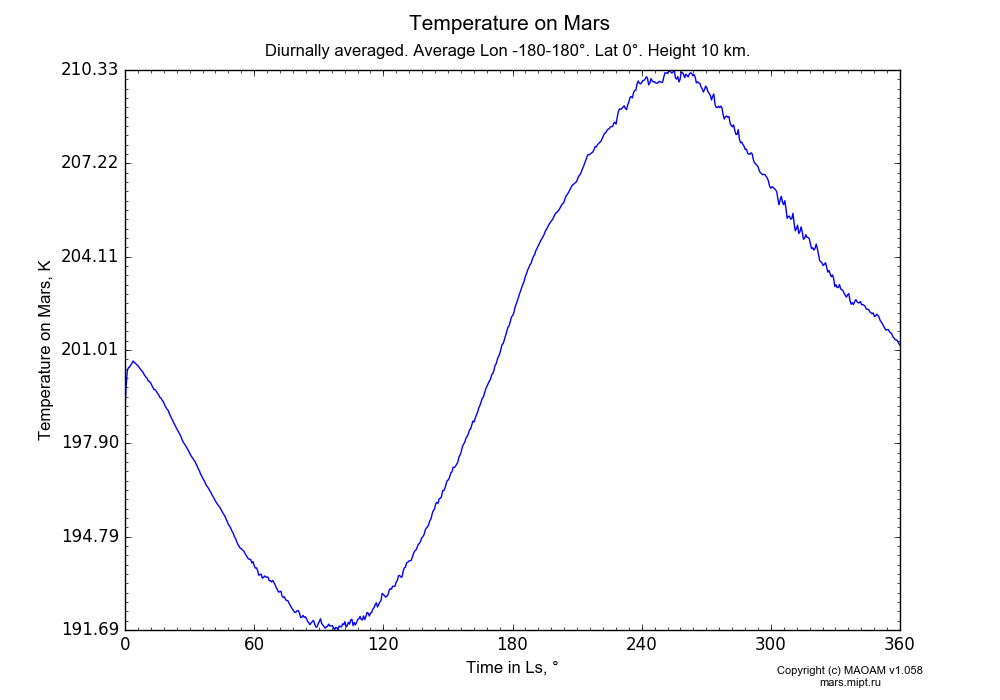 Temperature on Mars dependence from Time in Ls 0-360° in Equirectangular (default) projection with Diurnally averaged, Average Lon -180-180°, Lat 0°, Height 10 km. In version 1.058: Limited height with water cycle, weak diffusion and dust bimodal distribution.