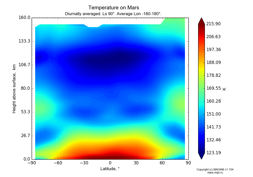 Temperature on Mars dependence from Latitude -90-90° and Height above surface 0-160 km in Equirectangular (default) projection with Diurnally averaged, Ls 90°, Average Lon -180-180°. In version 1.104: Water cycle for annual dust, CO2 cycle, dust bimodal distribution and GW.