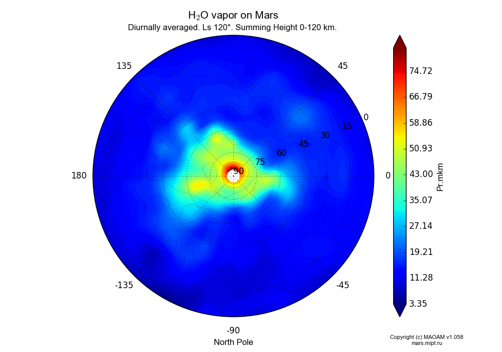 Water vapor on Mars dependence from Longitude -180-180° and Latitude 0-90° in North polar stereographic projection with Diurnally averaged, Ls 120°, Summing Height 0-120 km. In version 1.058: Limited height with water cycle, weak diffusion and dust bimodal distribution.