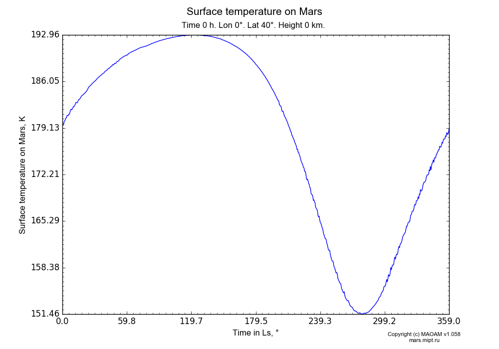 Surface temperature on Mars dependence from Time in Ls 0-359° in Equirectangular (default) projection with Time 0 h, Lon 0°, Lat 40°, Height 0 km. In version 1.058: Limited height with water cycle, weak diffusion and dust bimodal distribution.
