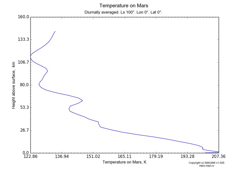 Temperature on Mars dependence from Height above surface 0-160 km in Equirectangular (default) projection with Diurnally averaged, Ls 100°, Lon 0°, Lat 0°. In version 1.029: Extended height and CO2 cycle with weak solar acivity.