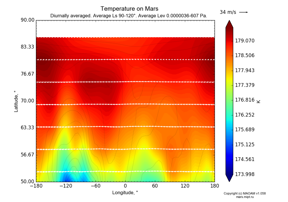 Temperature on Mars dependence from Longitude -180-180° and Latitude 50-90° in Equirectangular (default) projection with Diurnally averaged, Average Ls 90-120°, Average Pre 0.0000036-607 Pa. In version 1.058: Limited height with water cycle, weak diffusion and dust bimodal distribution.
