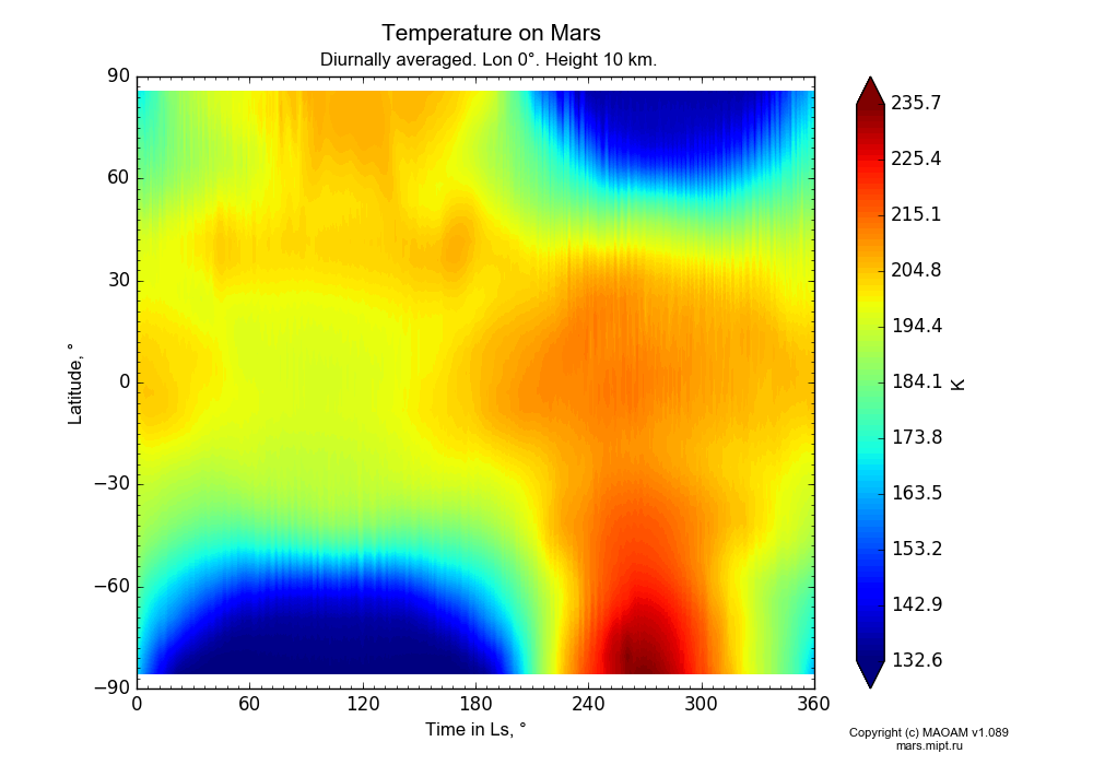 Temperature on Mars dependence from Time in Ls 0-360° and Latitude -90-90° in Equirectangular (default) projection with Diurnally averaged, Lon 0°, Height 10 km. In version 1.089: Water cycle WITH molecular diffusion, CO2 cycle, dust bimodal distribution and GW.