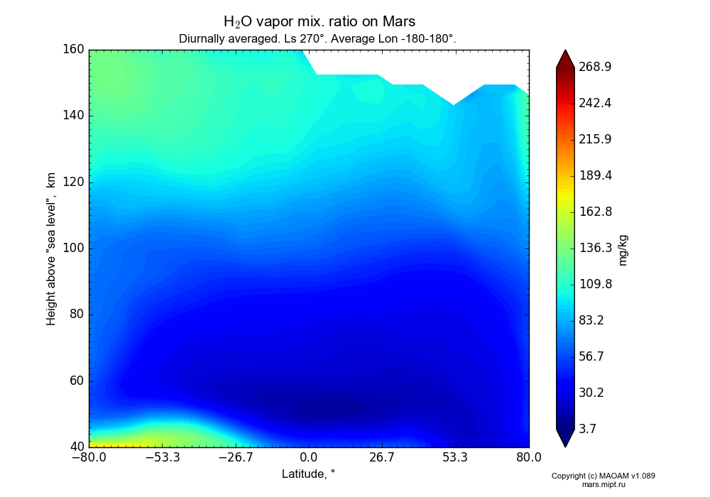 Water vapor mix. ratio on Mars dependence from Latitude -80-80° and Height above