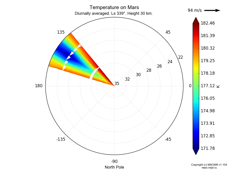 Temperature on Mars dependence from Longitude 135-155° and Latitude 22-35° in North polar stereographic projection with Diurnally averaged, Ls 339°, Height 30 km. In version 1.104: Water cycle for annual dust, CO2 cycle, dust bimodal distribution and GW.