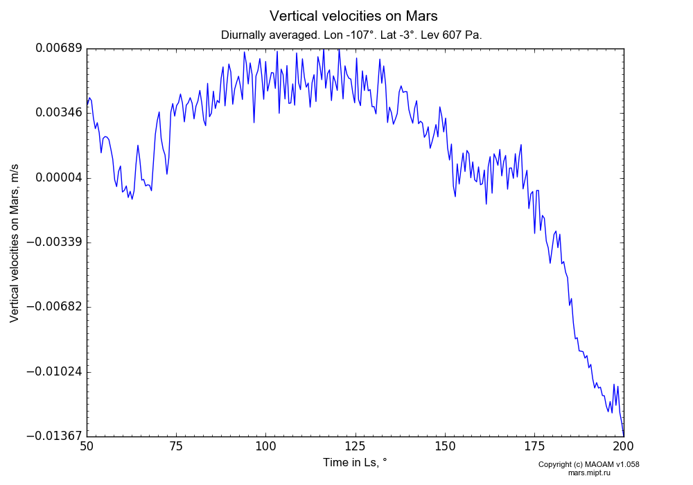 Vertical velocities on Mars dependence from Time in Ls 50-200° in Equirectangular (default) projection with Diurnally averaged, Lon -107°, Lat -3°, Height 607 Pa. In version 1.058: Limited height with water cycle, weak diffusion and dust bimodal distribution.
