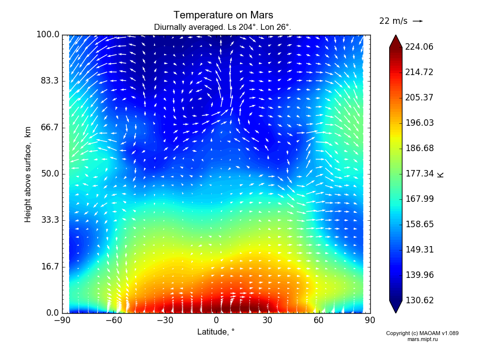 Temperature on Mars dependence from Latitude -90-90° and Height above surface 0-100 km in Equirectangular (default) projection with Diurnally averaged, Ls 204°, Lon 26°. In version 1.089: Water cycle WITH molecular diffusion, CO2 cycle, dust bimodal distribution and GW.
