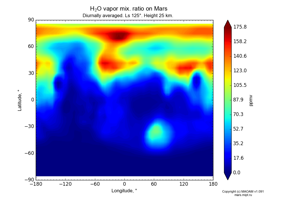 Water vapor mix. ratio on Mars dependence from Longitude -180-180° and Latitude -90-90° in Equirectangular (default) projection with Diurnally averaged, Ls 125°, Height 25 km. In version 1.091: Water cycle without molecular diffusion, CO2 cycle, dust bimodal distribution and GW.