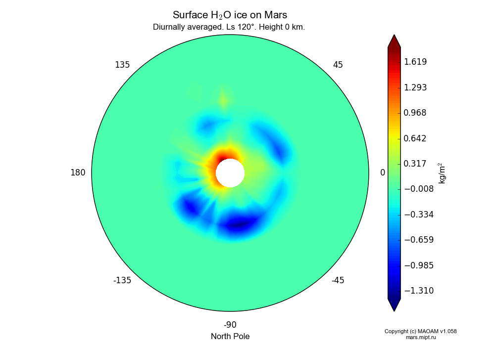 Surface Water ice on Mars dependence from Longitude -180-180° and Latitude 50-90° in North polar stereographic projection with Diurnally averaged, Ls 120°, Height 0 km. In version 1.058: Limited height with water cycle, weak diffusion and dust bimodal distribution.