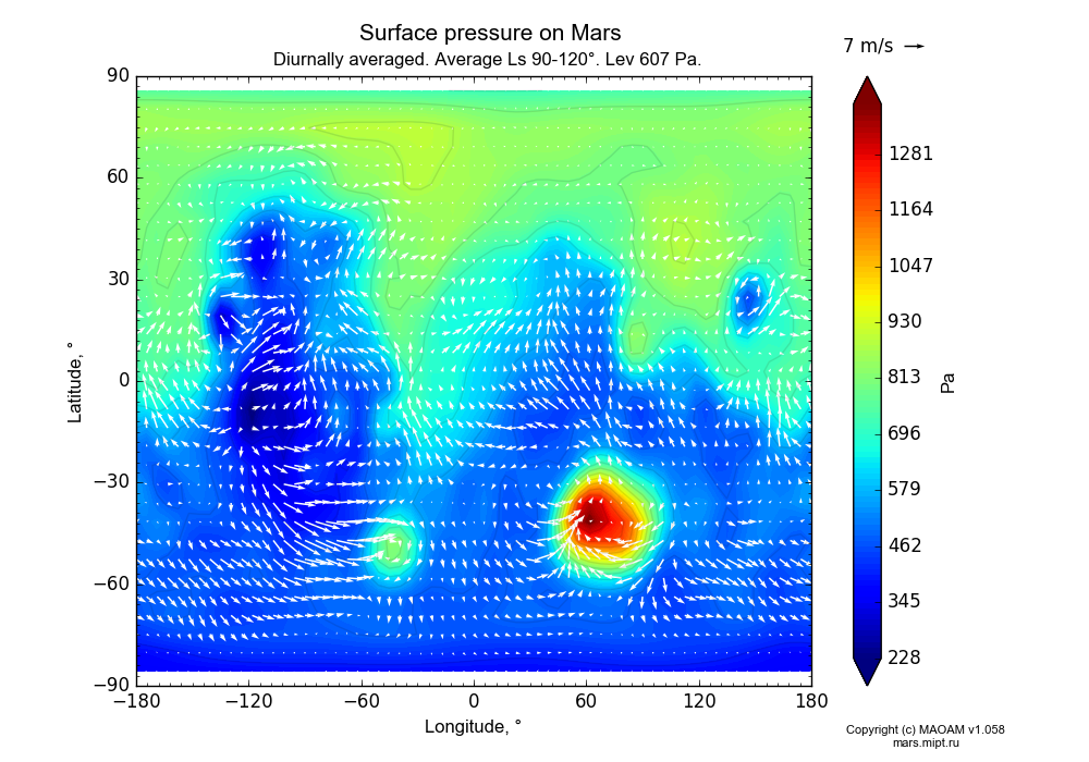 Surface pressure on Mars dependence from Longitude -180-180° and Latitude -90-90° in Equirectangular (default) projection with Diurnally averaged, Average Ls 90-120°, Height 607 Pa. In version 1.058: Limited height with water cycle, weak diffusion and dust bimodal distribution.