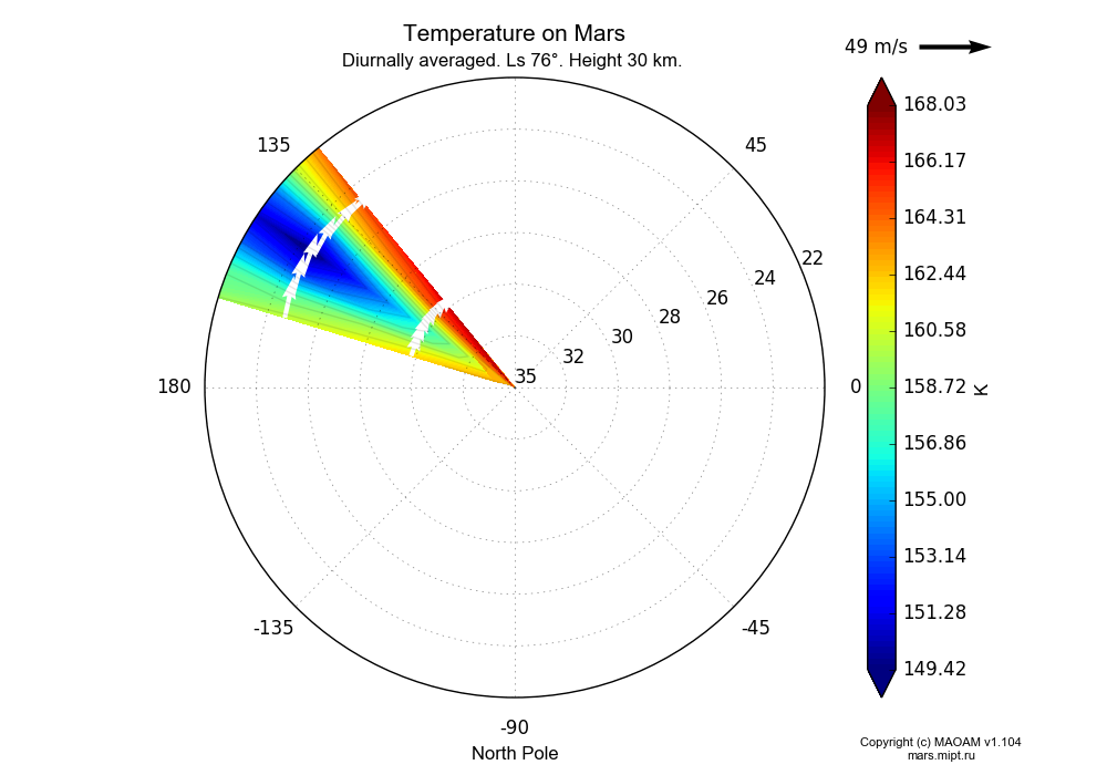 Temperature on Mars dependence from Longitude 135-155° and Latitude 22-35° in North polar stereographic projection with Diurnally averaged, Ls 76°, Height 30 km. In version 1.104: Water cycle for annual dust, CO2 cycle, dust bimodal distribution and GW.
