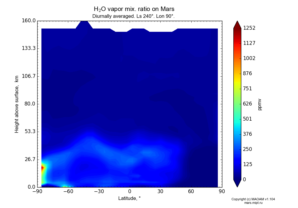 Water vapor mix. ratio on Mars dependence from Latitude -90-90° and Height above surface 0-160 km in Equirectangular (default) projection with Diurnally averaged, Ls 240°, Lon 90°. In version 1.104: Water cycle for annual dust, CO2 cycle, dust bimodal distribution and GW.