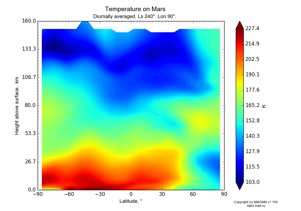 Temperature on Mars dependence from Latitude -90-90° and Height above surface 0-160 km in Equirectangular (default) projection with Diurnally averaged, Ls 240°, Lon 90°. In version 1.104: Water cycle for annual dust, CO2 cycle, dust bimodal distribution and GW.