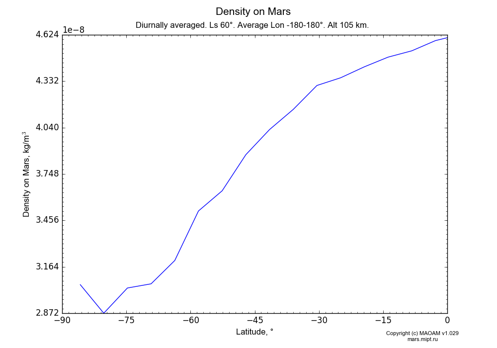Density on Mars dependence from Latitude -90-0° in Equirectangular (default) projection with Diurnally averaged, Ls 60°, Average Lon -180-180°, Alt 105 km. In version 1.029: Extended height and CO2 cycle with weak solar acivity.