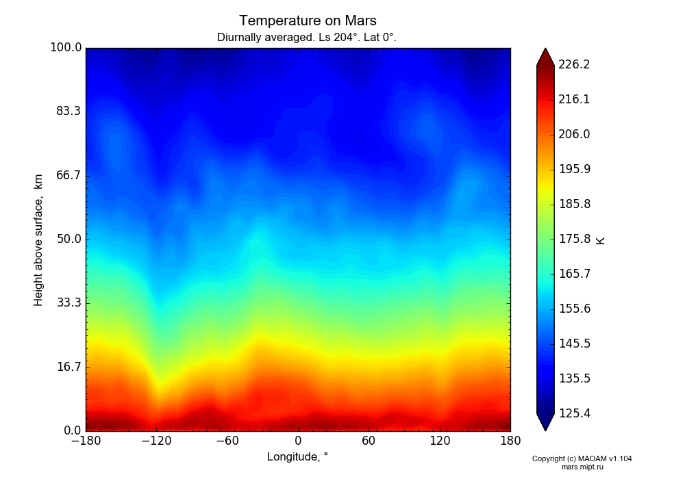Temperature on Mars dependence from Longitude -180-180° and Height above surface 0-100 km in Equirectangular (default) projection with Diurnally averaged, Ls 204°, Lat 0°. In version 1.104: Water cycle for annual dust, CO2 cycle, dust bimodal distribution and GW.
