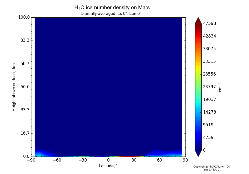 Water ice number density on Mars dependence from Latitude -90-90° and Height above surface 0-100 km in Equirectangular (default) projection with Diurnally averaged, Ls 0°, Lon 0°. In version 1.104: Water cycle for annual dust, CO2 cycle, dust bimodal distribution and GW.