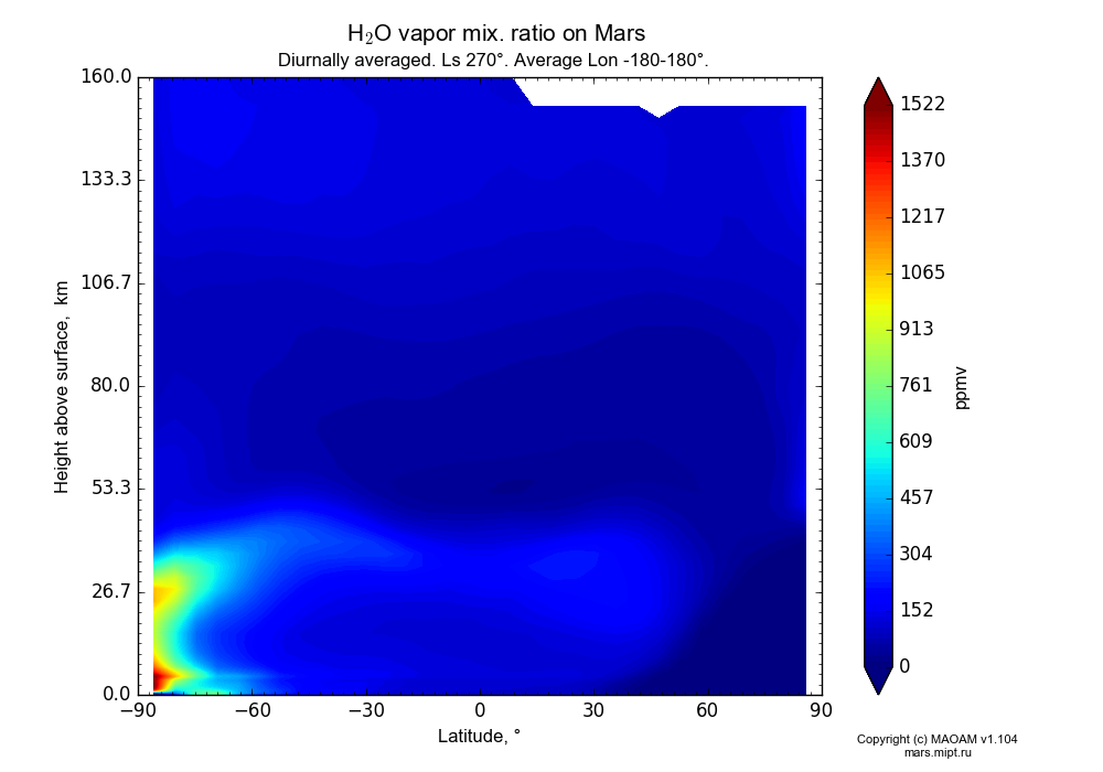 Water vapor mix. ratio on Mars dependence from Latitude -90-90° and Height above surface 0-160 km in Equirectangular (default) projection with Diurnally averaged, Ls 270°, Average Lon -180-180°. In version 1.104: Water cycle for annual dust, CO2 cycle, dust bimodal distribution and GW.