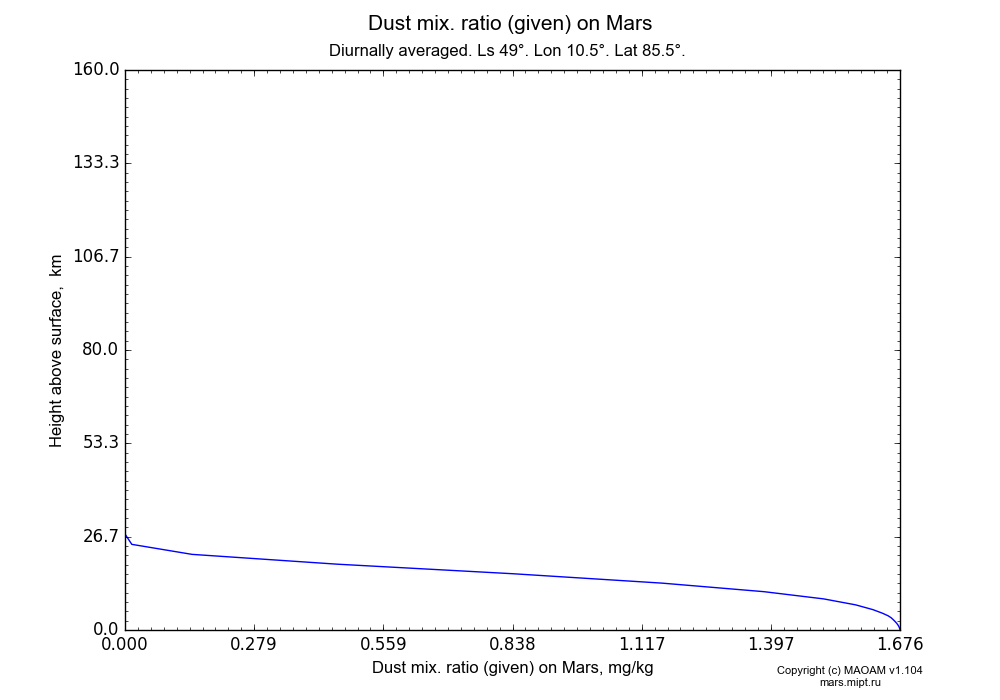 Dust mix. ratio (given) on Mars dependence from Height above surface 0-160 km in Equirectangular (default) projection with Diurnally averaged, Ls 49°, Lon 10.5°, Lat 85.5°. In version 1.104: Water cycle for annual dust, CO2 cycle, dust bimodal distribution and GW.