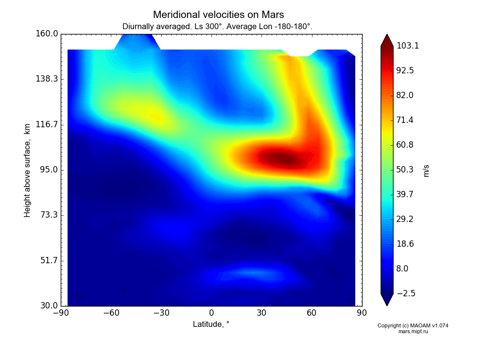 Meridional velocities on Mars dependence from Latitude -90-90° and Height above surface 30-160 km in Equirectangular (default) projection with Diurnally averaged, Ls 300°, Average Lon -180-180°. In version 1.074: Water cycle, CO2 cycle, dust bimodal distribution and GW.