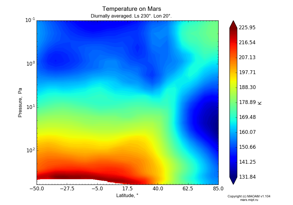 Temperature on Mars dependence from Latitude -50-85° and Pressure 0.1-607 Pa in Equirectangular (default) projection with Diurnally averaged, Ls 230°, Lon 20°. In version 1.104: Water cycle for annual dust, CO2 cycle, dust bimodal distribution and GW.