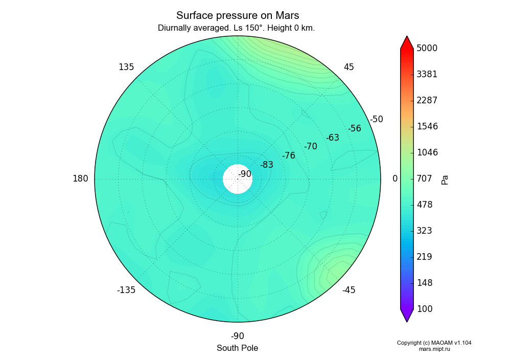 Surface pressure on Mars dependence from Longitude -180-180° and Latitude -90--50° in South polar stereographic projection with Diurnally averaged, Ls 150°, Height 0 km. In version 1.104: Water cycle for annual dust, CO2 cycle, dust bimodal distribution and GW.