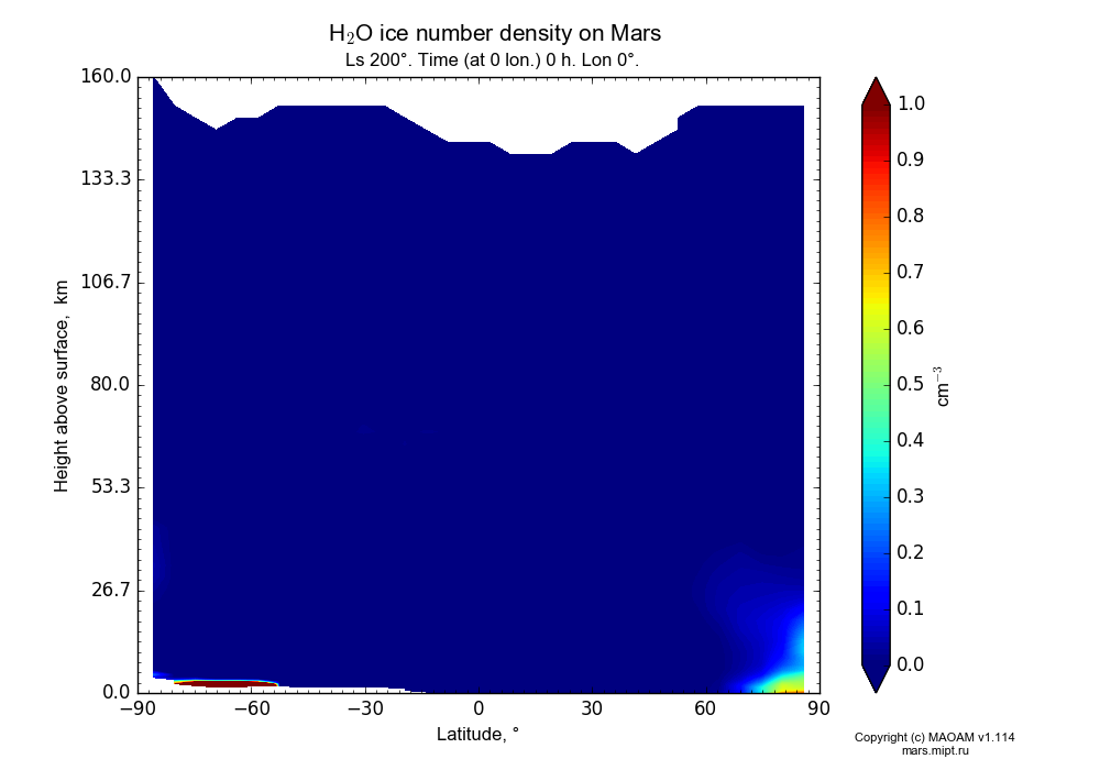 Water ice number density on Mars dependence from Latitude -90-90° and Height above surface 0-160 km in Equirectangular (default) projection with Ls 200°, Time (at 0 lon.) 0 h, Lon 0°. In version 1.114: Martian year 34 dust storm (Ls 185 - 267).