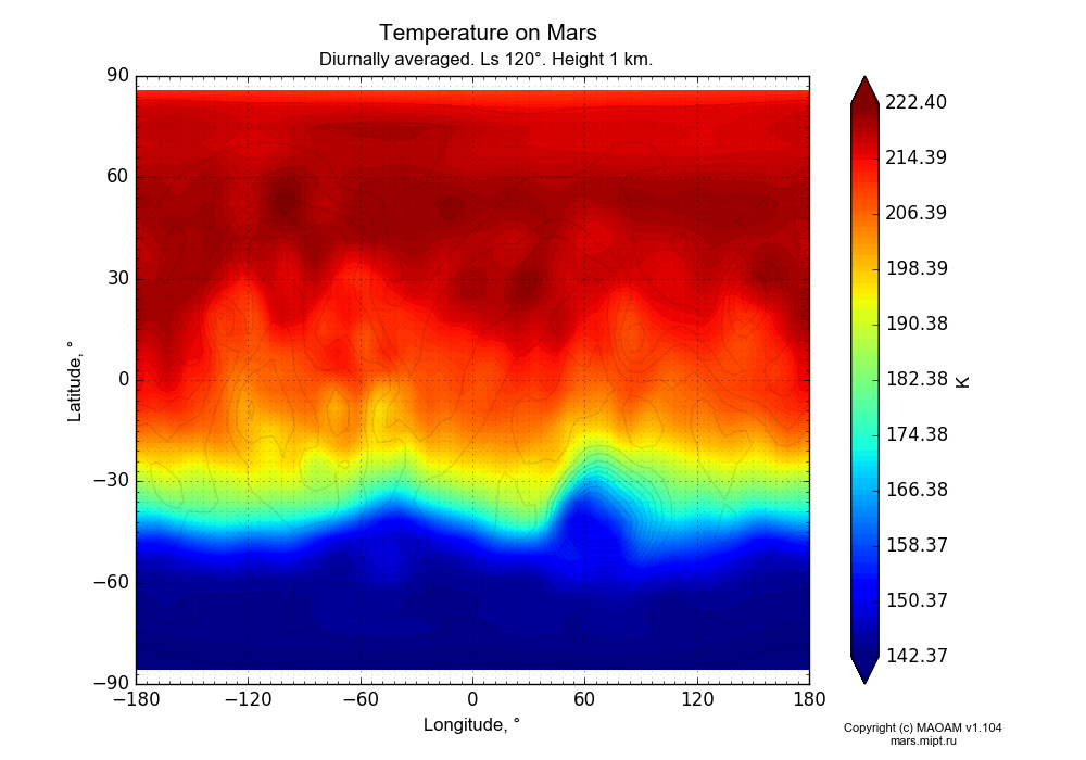 Temperature on Mars dependence from Longitude -180-180° and Latitude -90-90° in Equirectangular (default) projection with Diurnally averaged, Ls 120°, Height 1 km. In version 1.104: Water cycle for annual dust, CO2 cycle, dust bimodal distribution and GW.