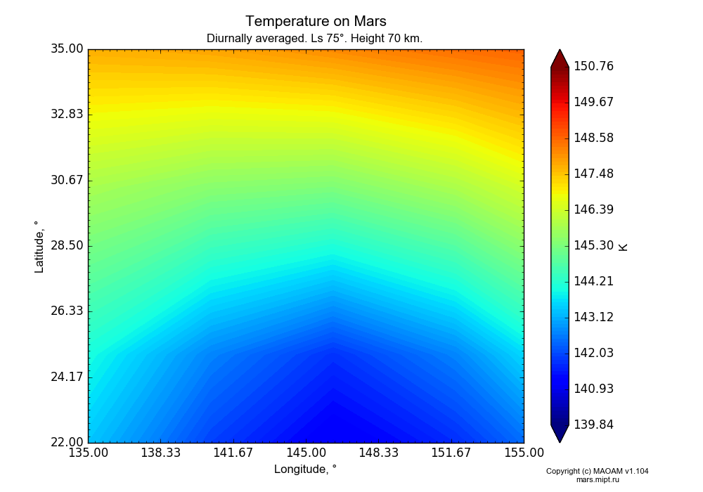 Temperature on Mars dependence from Longitude 135-155° and Latitude 22-35° in Equirectangular (default) projection with Diurnally averaged, Ls 75°, Height 70 km. In version 1.104: Water cycle for annual dust, CO2 cycle, dust bimodal distribution and GW.