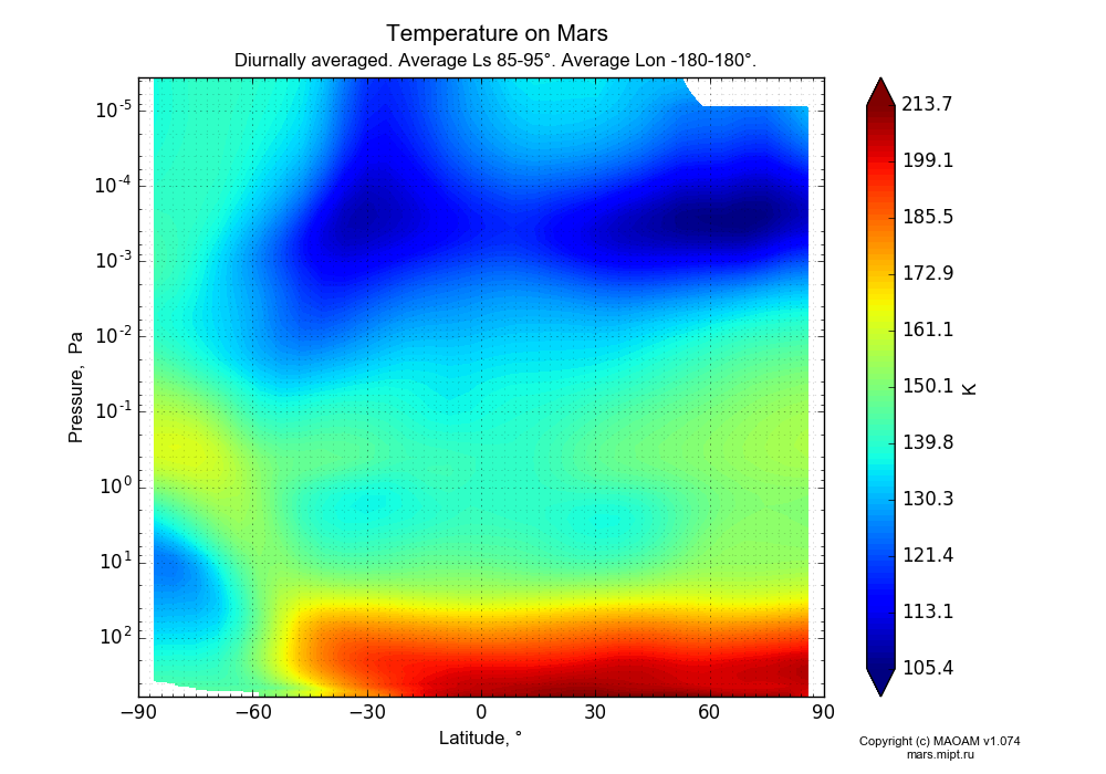 Temperature on Mars dependence from Latitude -90-90° and Pressure 0.0000036-607 Pa in Equirectangular (default) projection with Diurnally averaged, Average Ls 85-95°, Average Lon -180-180°. In version 1.074: Water cycle, CO2 cycle, dust bimodal distribution and GW.