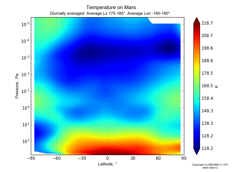 Temperature on Mars dependence from Latitude -90-90° and Pressure 0.0000036-607 Pa in Equirectangular (default) projection with Diurnally averaged, Average Ls 175-185°, Average Lon -180-180°. In version 1.074: Water cycle, CO2 cycle, dust bimodal distribution and GW.