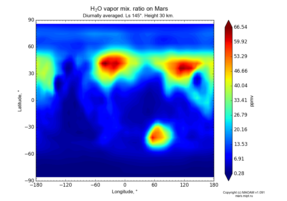 Water vapor mix. ratio on Mars dependence from Longitude -180-180° and Latitude -90-90° in Equirectangular (default) projection with Diurnally averaged, Ls 145°, Height 30 km. In version 1.091: Water cycle without molecular diffusion, CO2 cycle, dust bimodal distribution and GW.