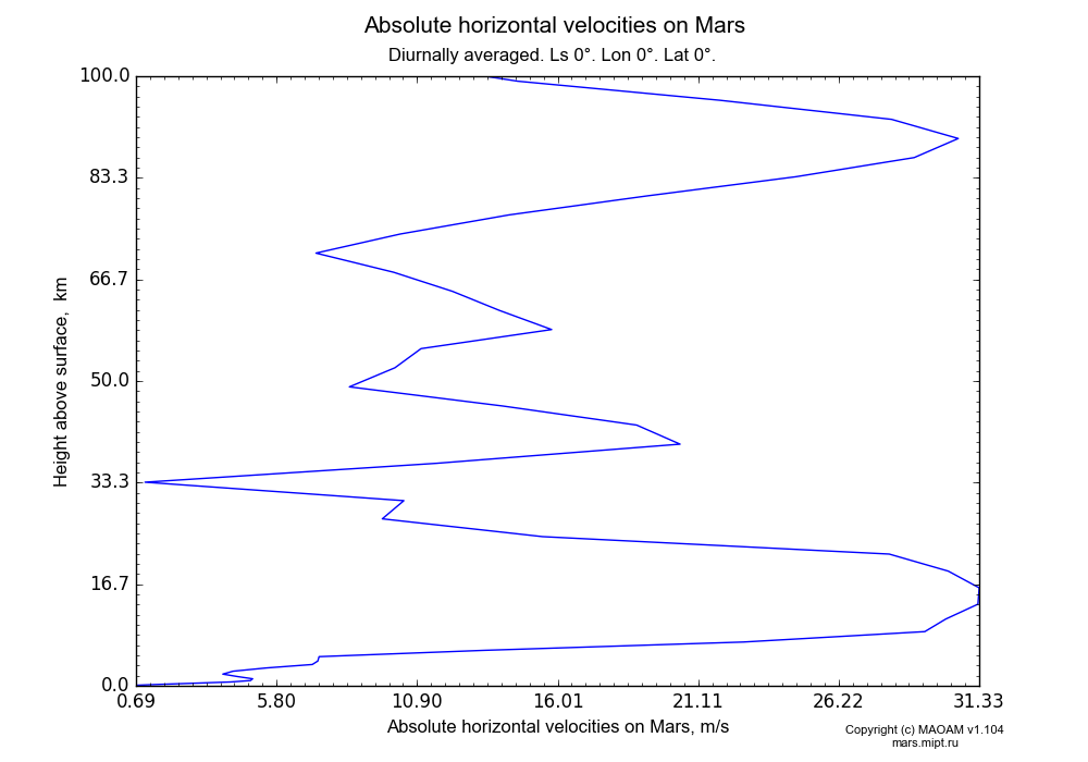Absolute horizontal velocities on Mars dependence from Height above surface 0-100 km in Equirectangular (default) projection with Diurnally averaged, Ls 0°, Lon 0°, Lat 0°. In version 1.104: Water cycle for annual dust, CO2 cycle, dust bimodal distribution and GW.