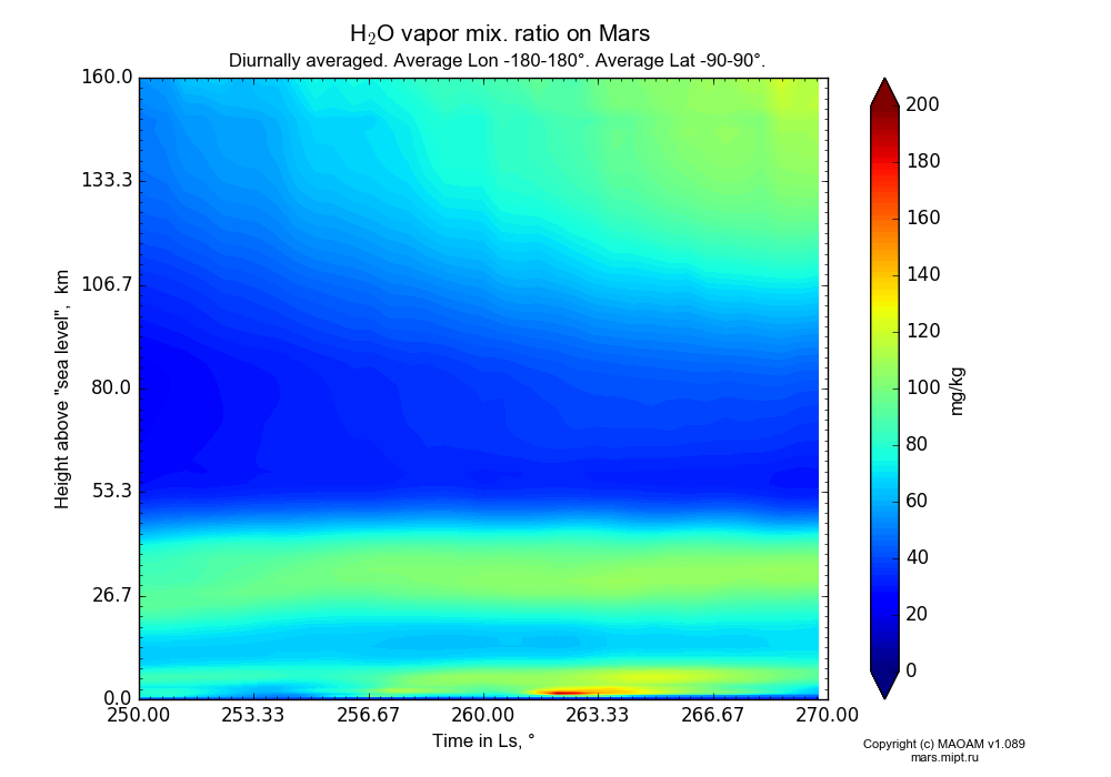 Water vapor mix. ratio on Mars dependence from Time in Ls 250-270° and Height above