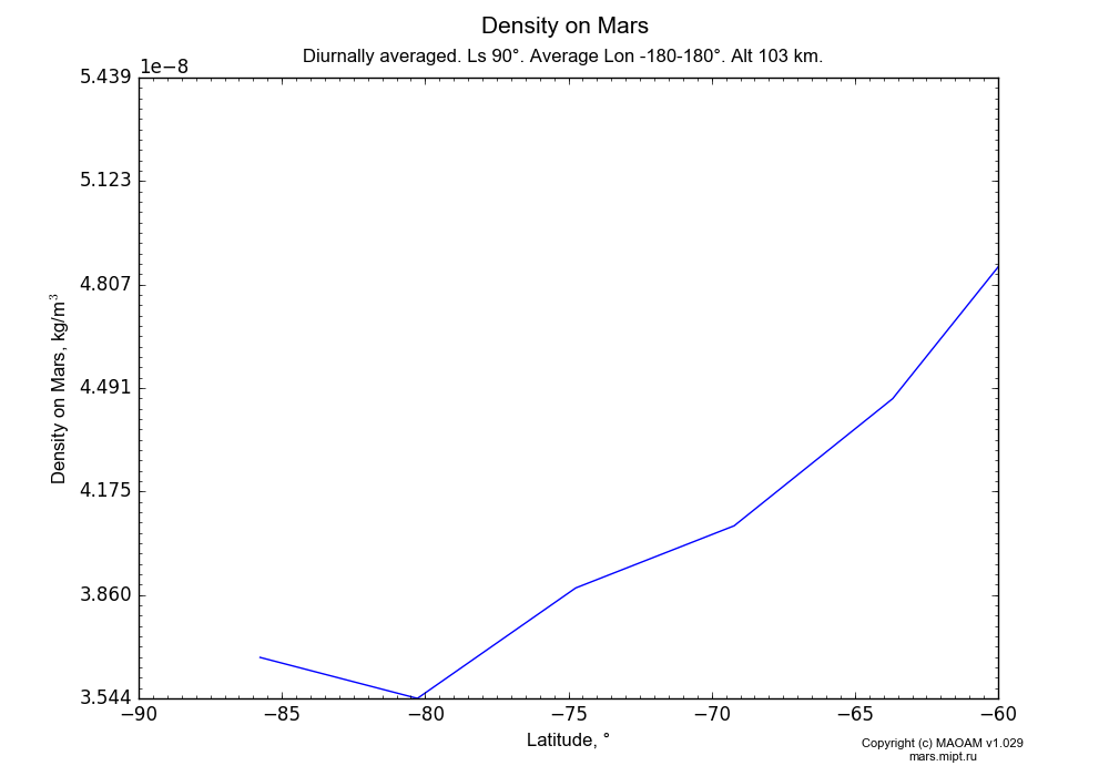 Density on Mars dependence from Latitude -90--60° in Equirectangular (default) projection with Diurnally averaged, Ls 90°, Average Lon -180-180°, Alt 103 km. In version 1.029: Extended height and CO2 cycle with weak solar acivity.